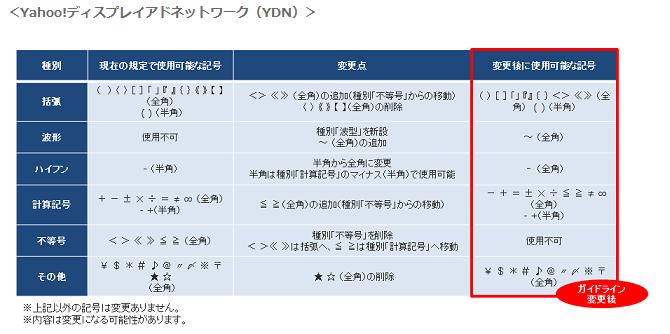 広告入稿規定(使用可・な記号種別)の変更   サ・ート情報   Yahoo プロモーション広告2
