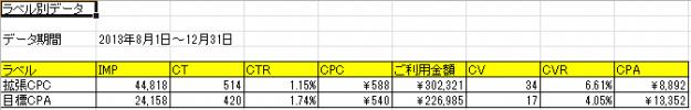 入札戦略_ラベル付データ