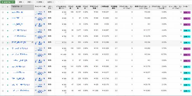 入札戦略_広告グループ別管理画面_ラベル付