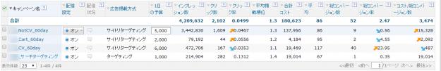 キャンペーン管理   広告管理:YDN   Yahoo プロモーション広告 広告管理ツール