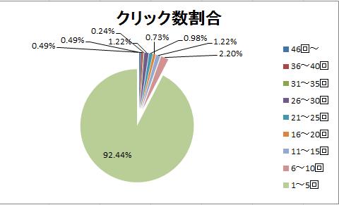 4月16日~20日のグラフ(クリック数割合)