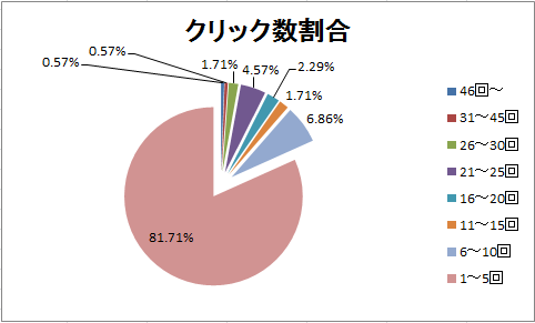 4月11日~15日のグラフ(クリック数割合)