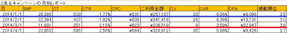 20140523_キャンペーン_月別レポート