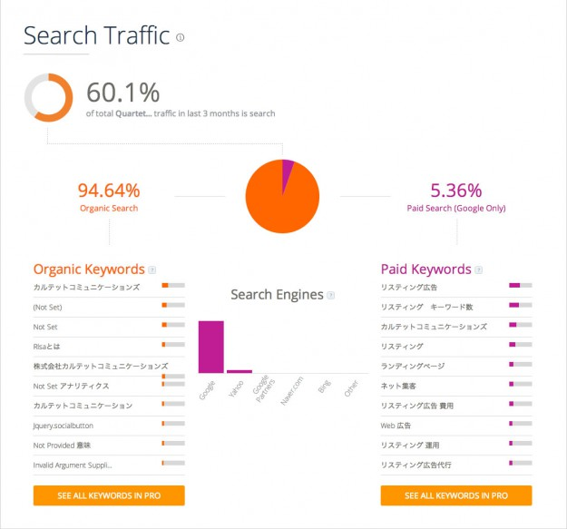 searchtraffic