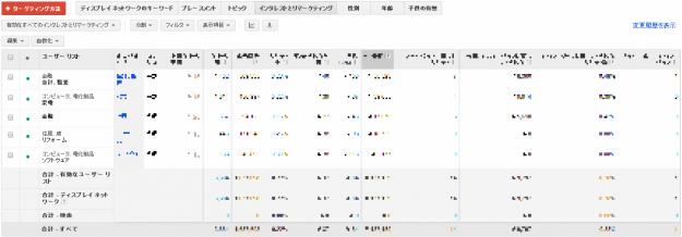 GoogleAdwords管理画面_インタレストカテゴリー_No1