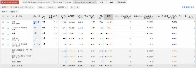 GoogleAdwords管理画面_インタレストカテゴリー_No2