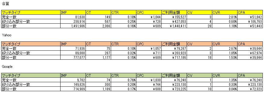 【修正版】マッチタイプ別データ