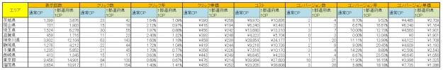 都道府県別前後比較データ