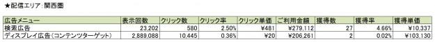Googleデータ_広告メニュー別比較_関西圏
