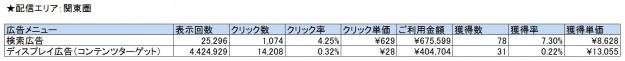 Googleデータ_広告メニュー別比較_関東圏_関西圏同参照期間