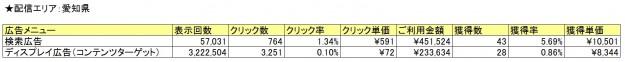 Googleデータ_広告メニュー別比較_愛知県
