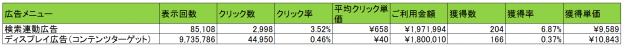 Googleデータ_広告メニュー別比較_関東圏