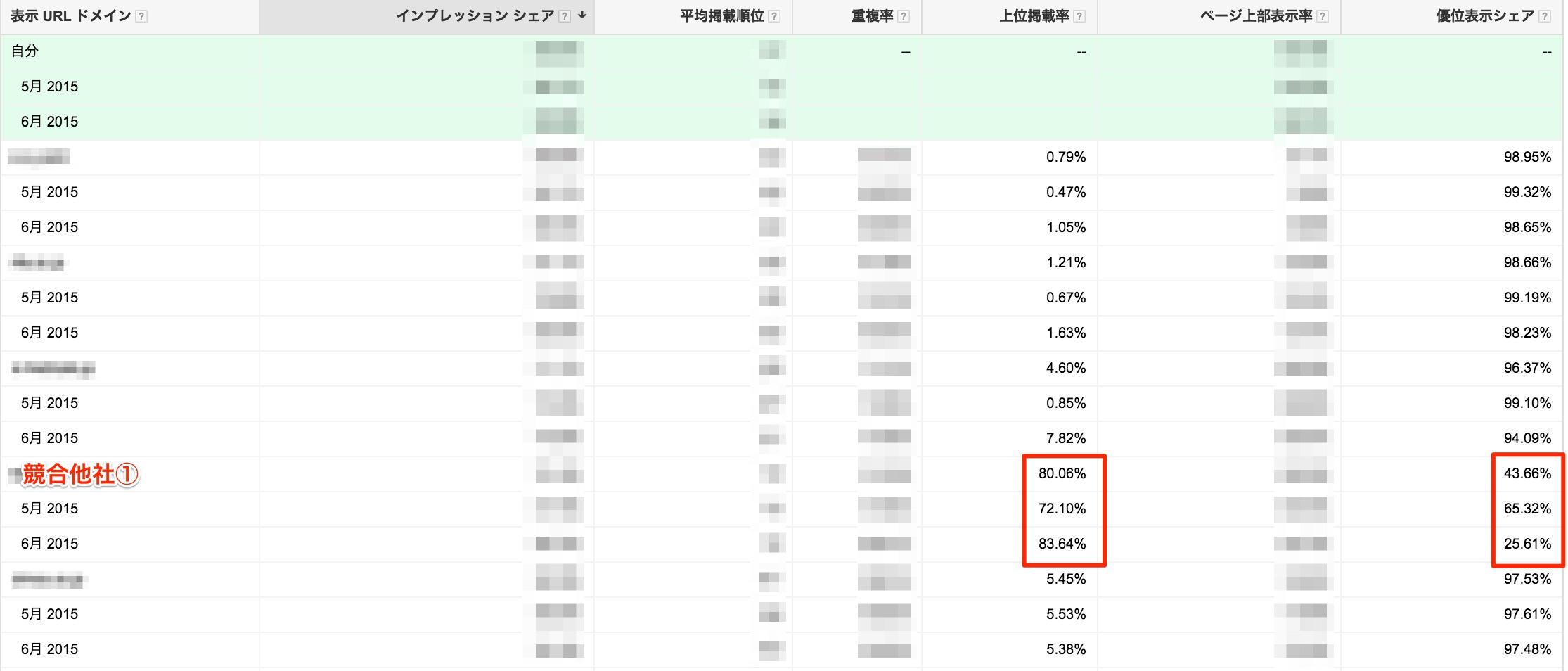 Adwords管理画面_kw_オークション分析_月別