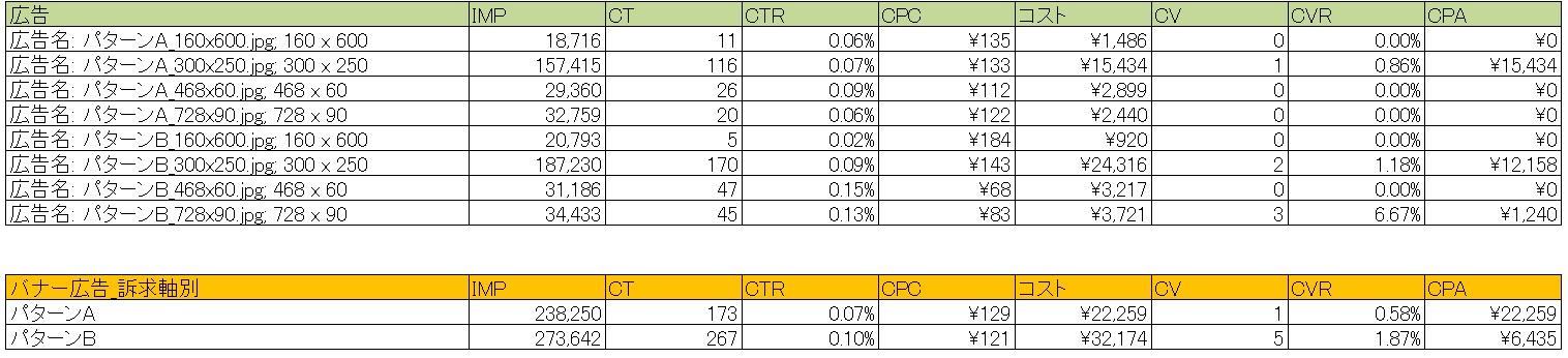 Adwordsディスプレイ広告_バナー検証データ