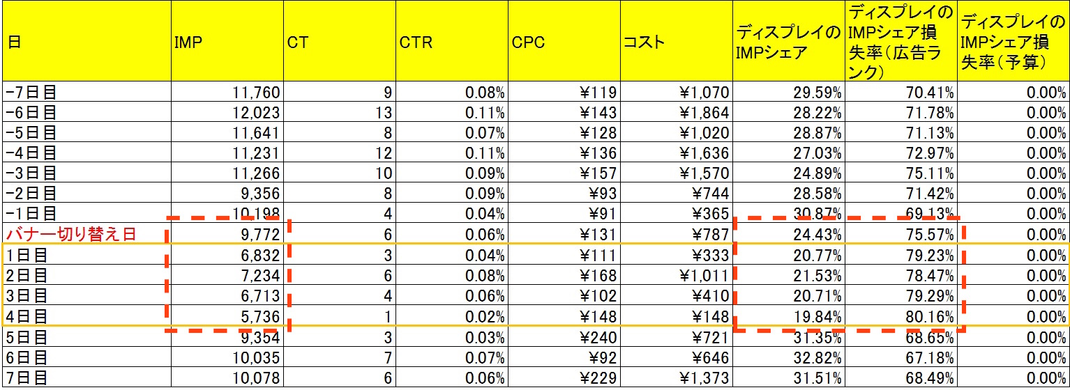 Adwordsディスプレイ広告_バナー検証データ_設定変更後前後比較