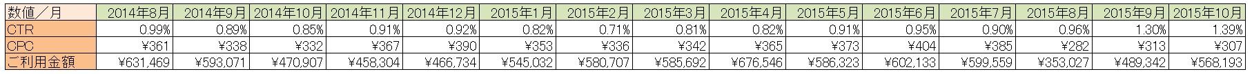 20151120_デバイス・月別データ_表