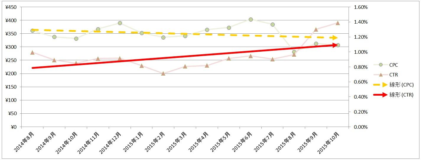 20151120_デバイス・月別データ_グラフ_No2