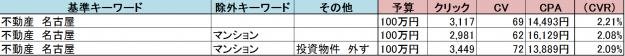 %e4%b8%8d%e5%8b%95%e7%94%a3%e3%80%80%e5%90%8d%e5%8f%a4%e5%b1%8b