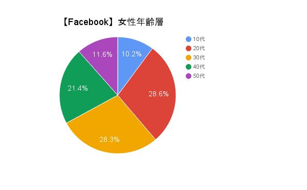 facebook%e5%a5%b3%e6%80%a7