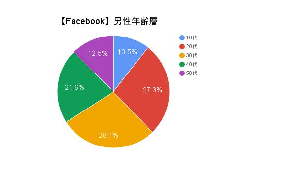 facebook%e7%94%b7%e6%80%a7